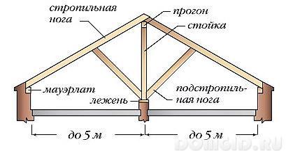 Как сделать двухскатную крышу для бани своими руками видео