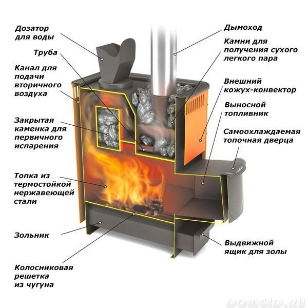 Схемы банных печей из металла