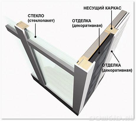 Фахверк в современном строительстве, строим фахверк своими руками