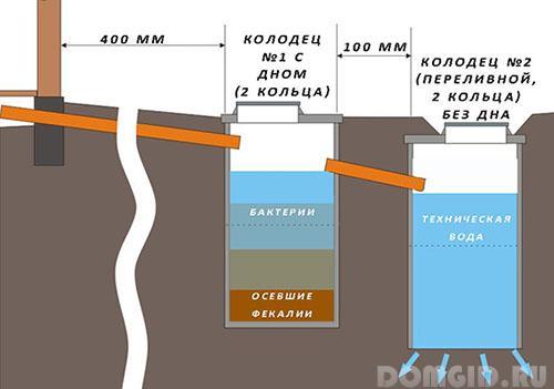 Дно канализационного колодца своими руками 55