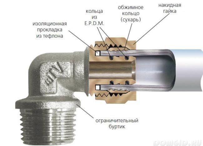 Отопление из металлопластиковых труб своими руками