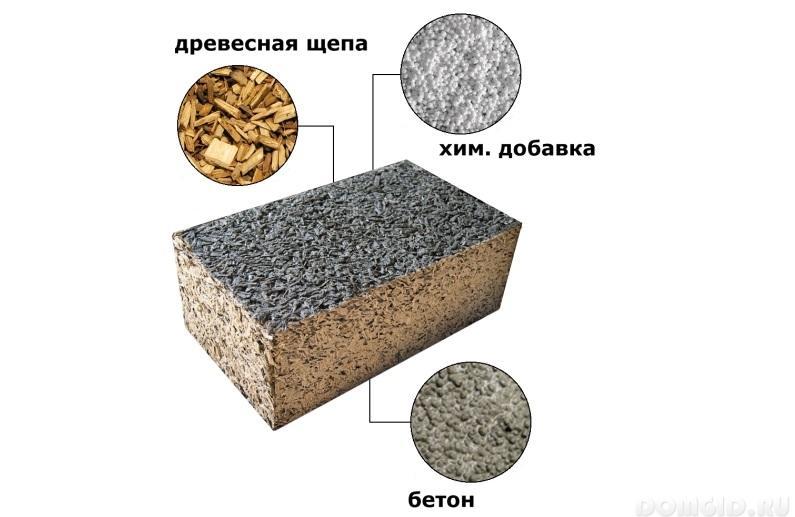 Состав бетонные блоки своими руками