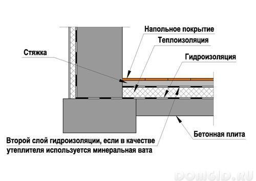 Гидроизоляция дощатого пола квартиры на первом этаже