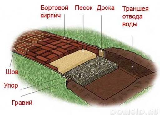 Как сделать садовые дорожки - Solbatt.ru