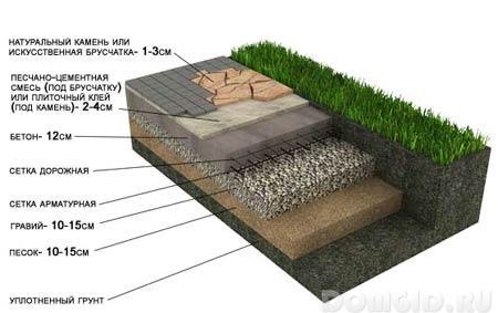 Как сделать дорожки из природного камня своими руками