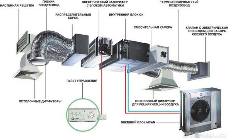 Проектирование вентиляции своими руками