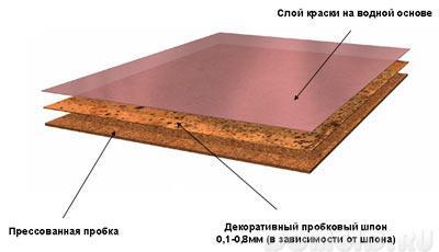 Пробковые полы в квартире, виды пробкового покрытия, плюсы и минусы пробковых полов
