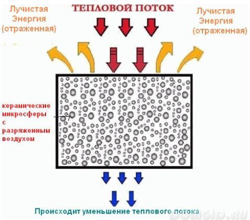 Наружной стены изнутри теплоизоляция