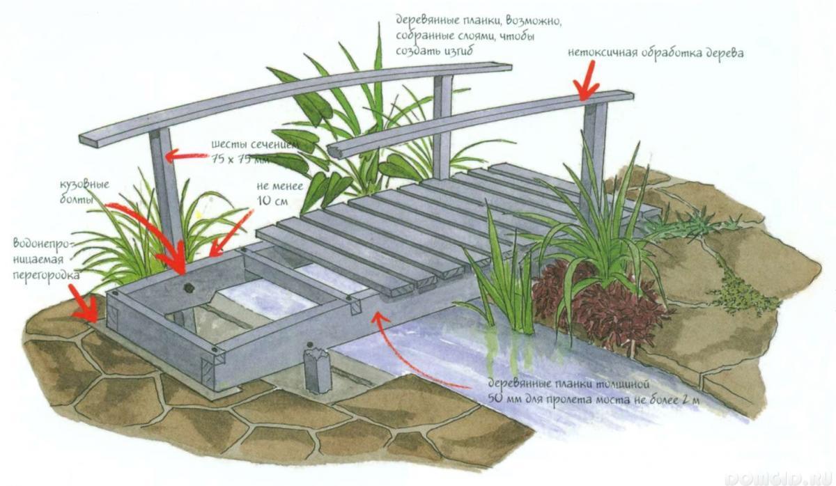 схема опорной деревянной конструкции для сада