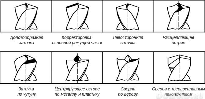 Как наточить сверло