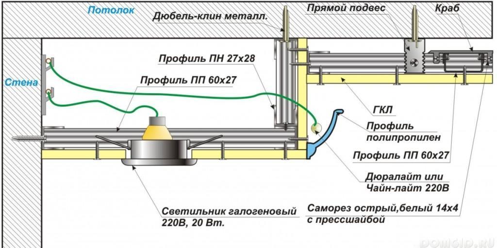 Гидроизоляция между козырьком и стеной