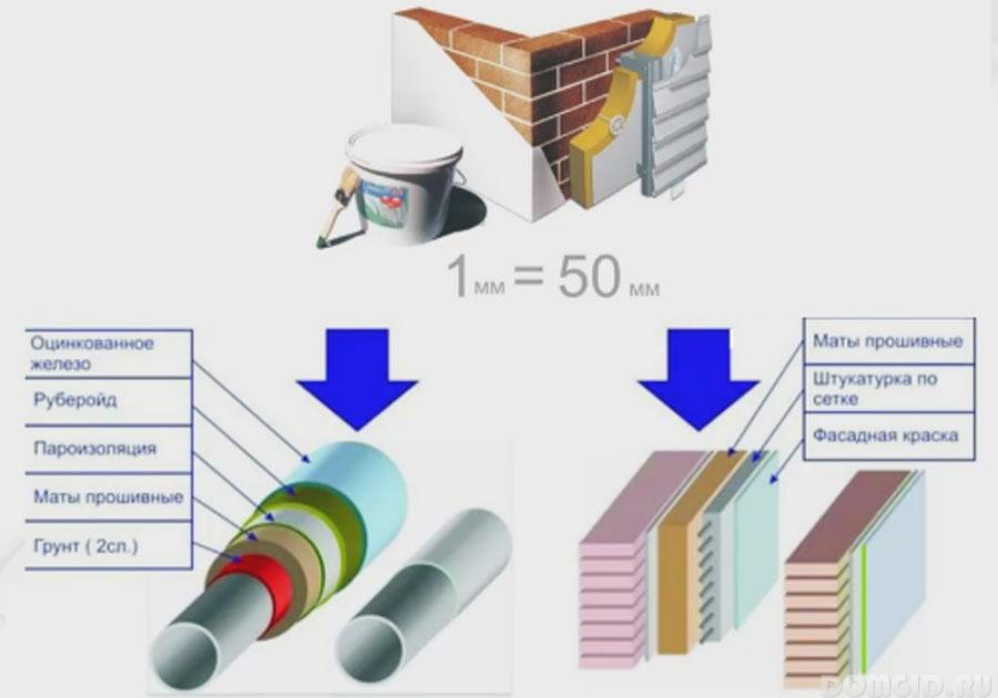 Корунд теплоизоляция инструкция по применению