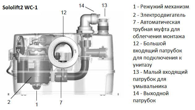 Насосная установка Sololift2 C