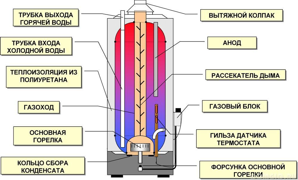 Газовые бойлеры для нагрева воды схема подключения