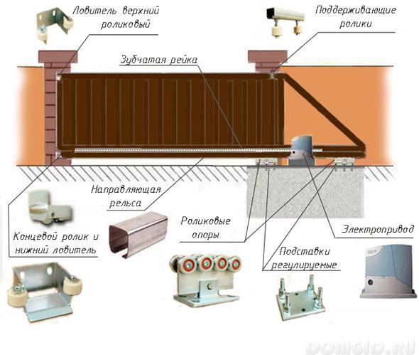 Автоматические системы закрывания ворот