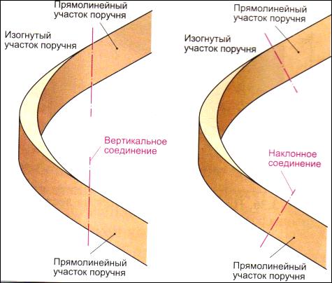 Как сделать гнутые перила
